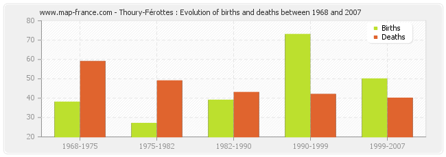 Thoury-Férottes : Evolution of births and deaths between 1968 and 2007