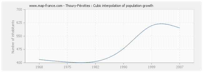Thoury-Férottes : Cubic interpolation of population growth