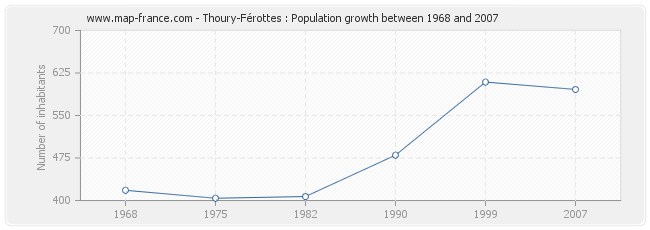 Population Thoury-Férottes
