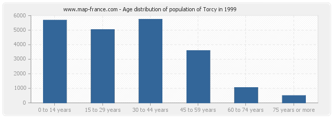 Age distribution of population of Torcy in 1999