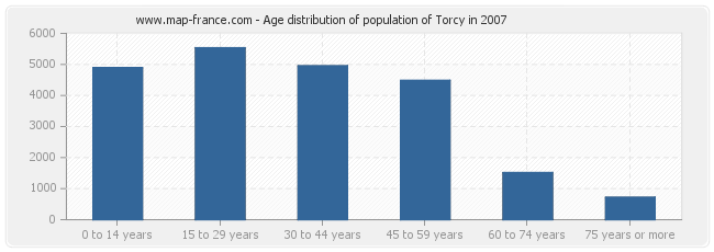 Age distribution of population of Torcy in 2007