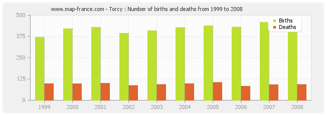 Torcy : Number of births and deaths from 1999 to 2008