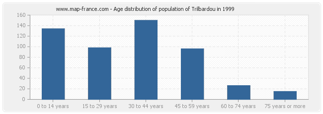 Age distribution of population of Trilbardou in 1999