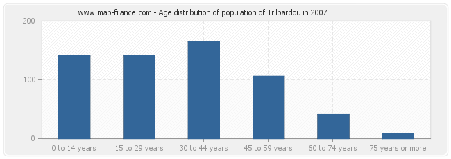 Age distribution of population of Trilbardou in 2007