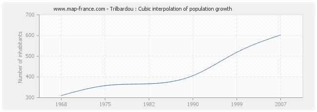Trilbardou : Cubic interpolation of population growth