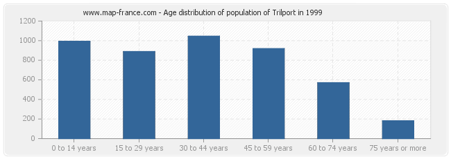 Age distribution of population of Trilport in 1999