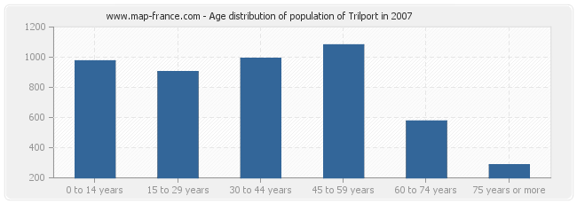 Age distribution of population of Trilport in 2007