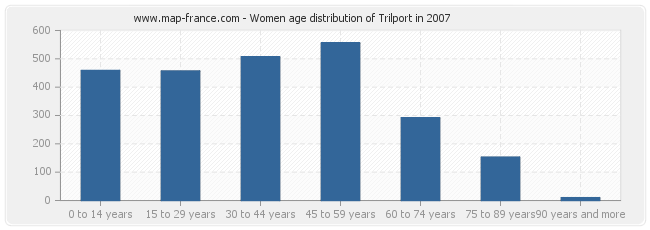 Women age distribution of Trilport in 2007
