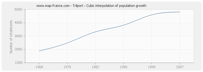 Trilport : Cubic interpolation of population growth