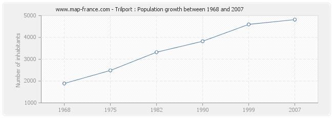 Population Trilport