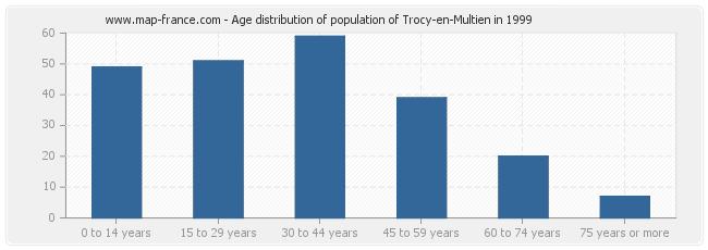 Age distribution of population of Trocy-en-Multien in 1999