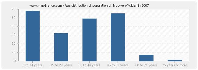 Age distribution of population of Trocy-en-Multien in 2007