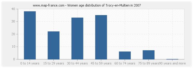 Women age distribution of Trocy-en-Multien in 2007