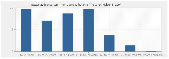 Men age distribution of Trocy-en-Multien in 2007