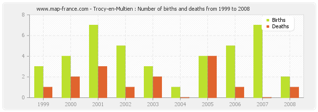 Trocy-en-Multien : Number of births and deaths from 1999 to 2008