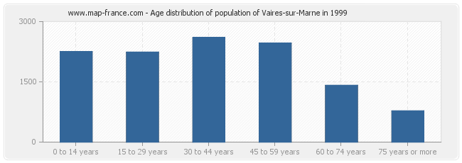 Age distribution of population of Vaires-sur-Marne in 1999