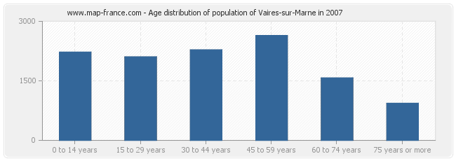 Age distribution of population of Vaires-sur-Marne in 2007