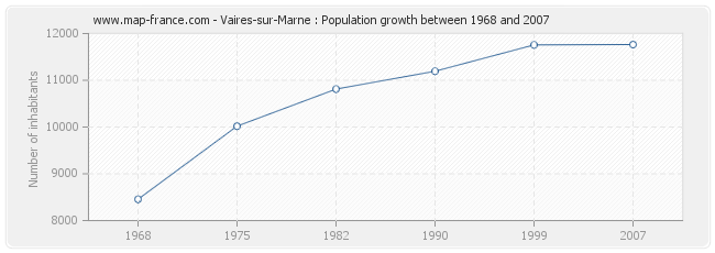 Population Vaires-sur-Marne