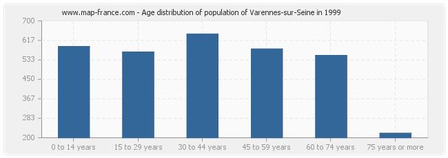 Age distribution of population of Varennes-sur-Seine in 1999