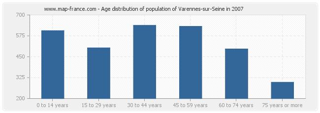 Age distribution of population of Varennes-sur-Seine in 2007