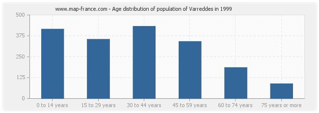 Age distribution of population of Varreddes in 1999