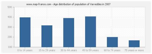 Age distribution of population of Varreddes in 2007