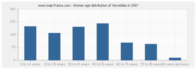 Women age distribution of Varreddes in 2007