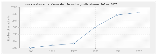 Population Varreddes