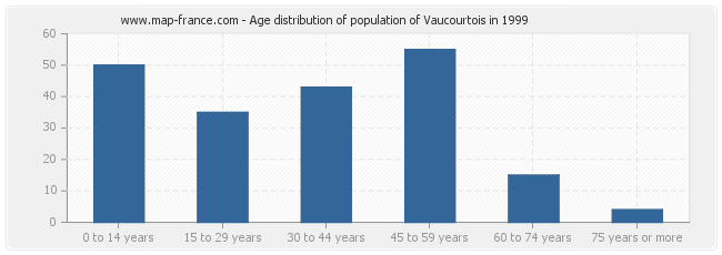 Age distribution of population of Vaucourtois in 1999