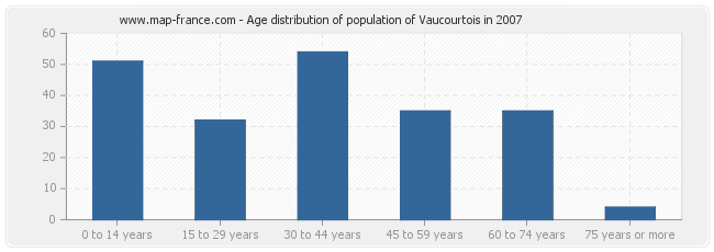 Age distribution of population of Vaucourtois in 2007