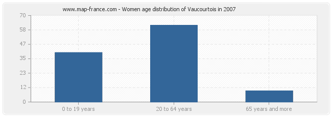 Women age distribution of Vaucourtois in 2007