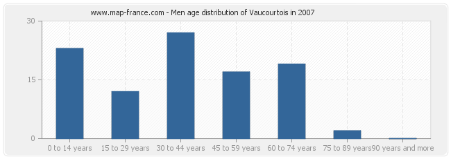 Men age distribution of Vaucourtois in 2007