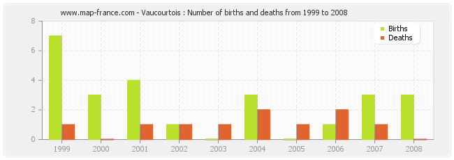 Vaucourtois : Number of births and deaths from 1999 to 2008