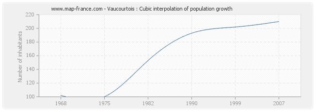 Vaucourtois : Cubic interpolation of population growth
