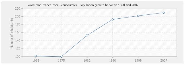 Population Vaucourtois