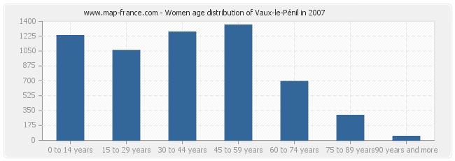 Women age distribution of Vaux-le-Pénil in 2007