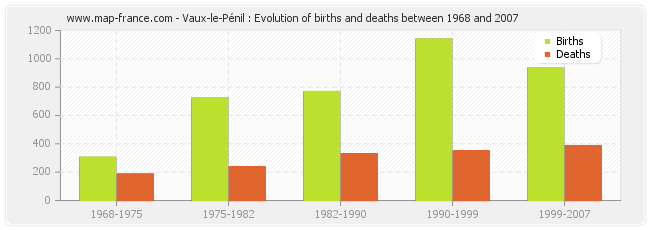 Vaux-le-Pénil : Evolution of births and deaths between 1968 and 2007