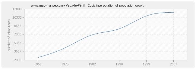 Vaux-le-Pénil : Cubic interpolation of population growth