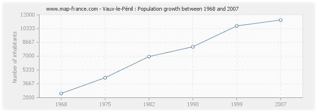 Population Vaux-le-Pénil