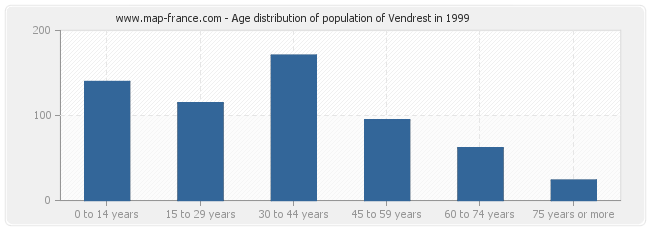 Age distribution of population of Vendrest in 1999