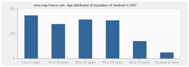 Age distribution of population of Vendrest in 2007