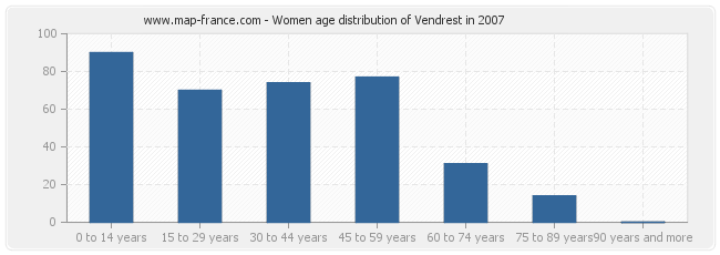 Women age distribution of Vendrest in 2007