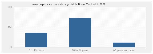 Men age distribution of Vendrest in 2007