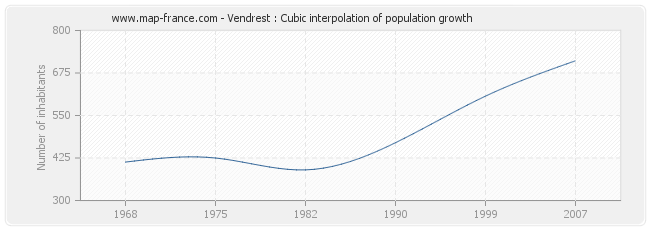 Vendrest : Cubic interpolation of population growth