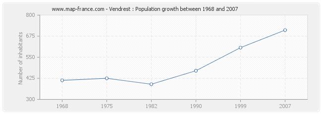 Population Vendrest