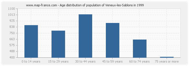 Age distribution of population of Veneux-les-Sablons in 1999