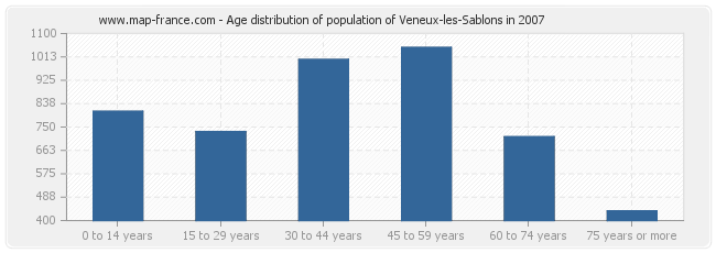Age distribution of population of Veneux-les-Sablons in 2007