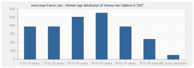 Women age distribution of Veneux-les-Sablons in 2007