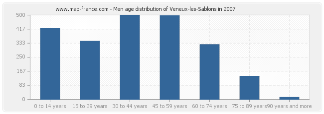 Men age distribution of Veneux-les-Sablons in 2007