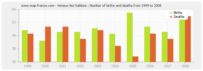 Veneux-les-Sablons : Number of births and deaths from 1999 to 2008